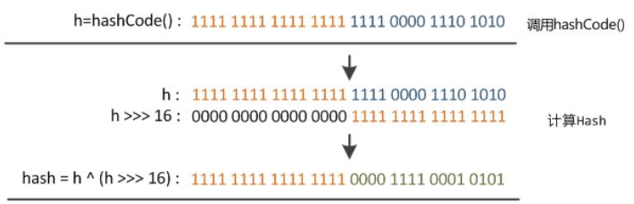 hash函数