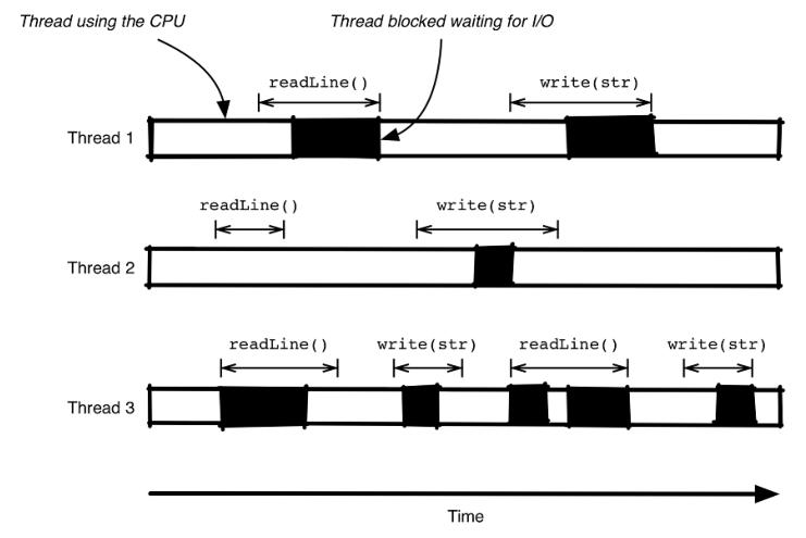 同步线程模型
