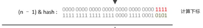 hashmap寻址算法