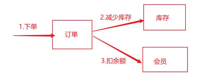 tcc业务逻辑图